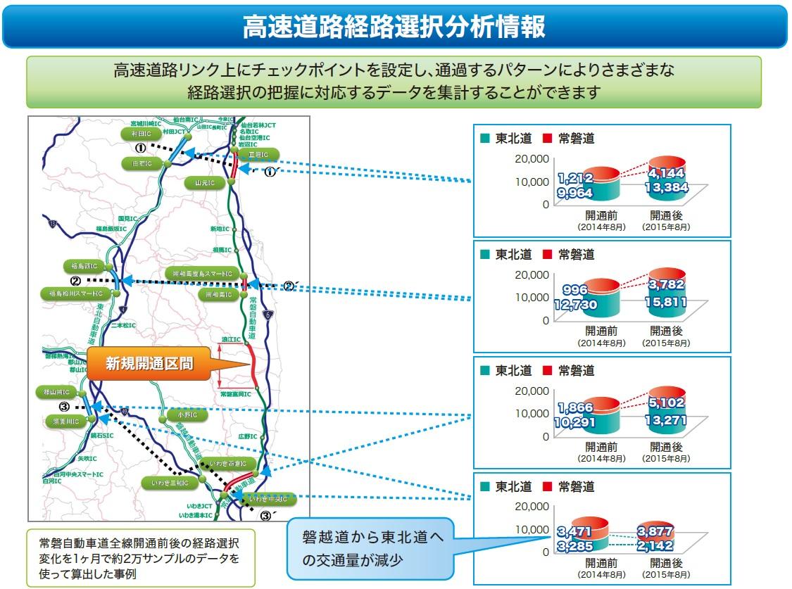 リンク旅行時間データの活用事例(1)