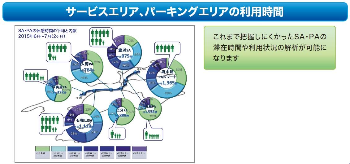 リンク旅行時間データの活用事例(2)