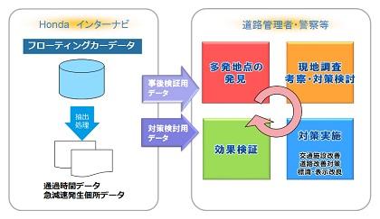 急減速発生地点データの活用事例(1)